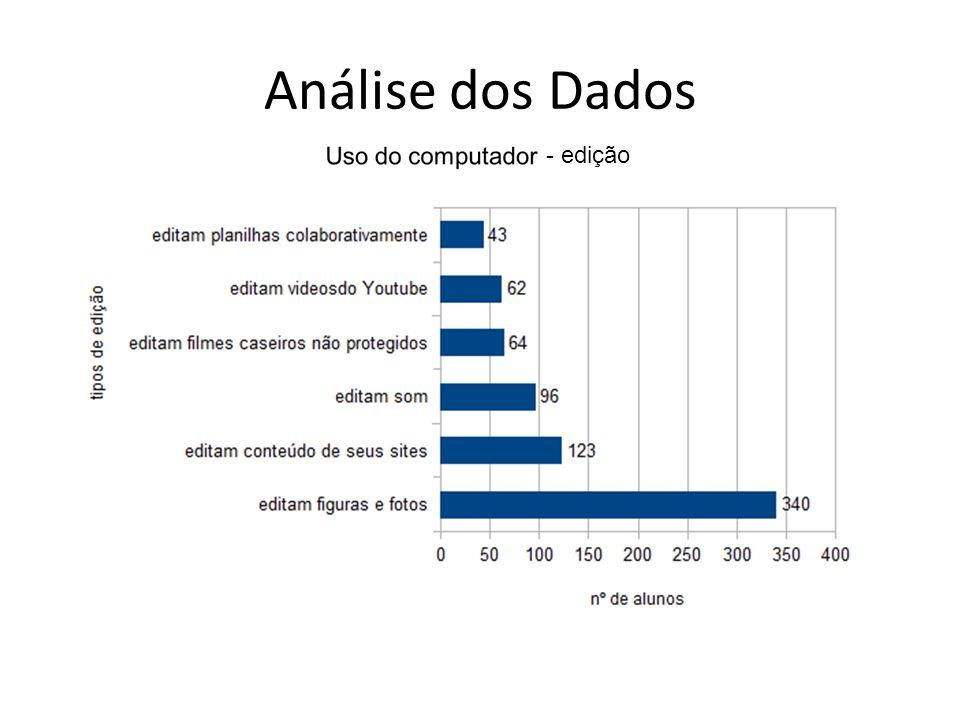 Análise dos Dados - edição