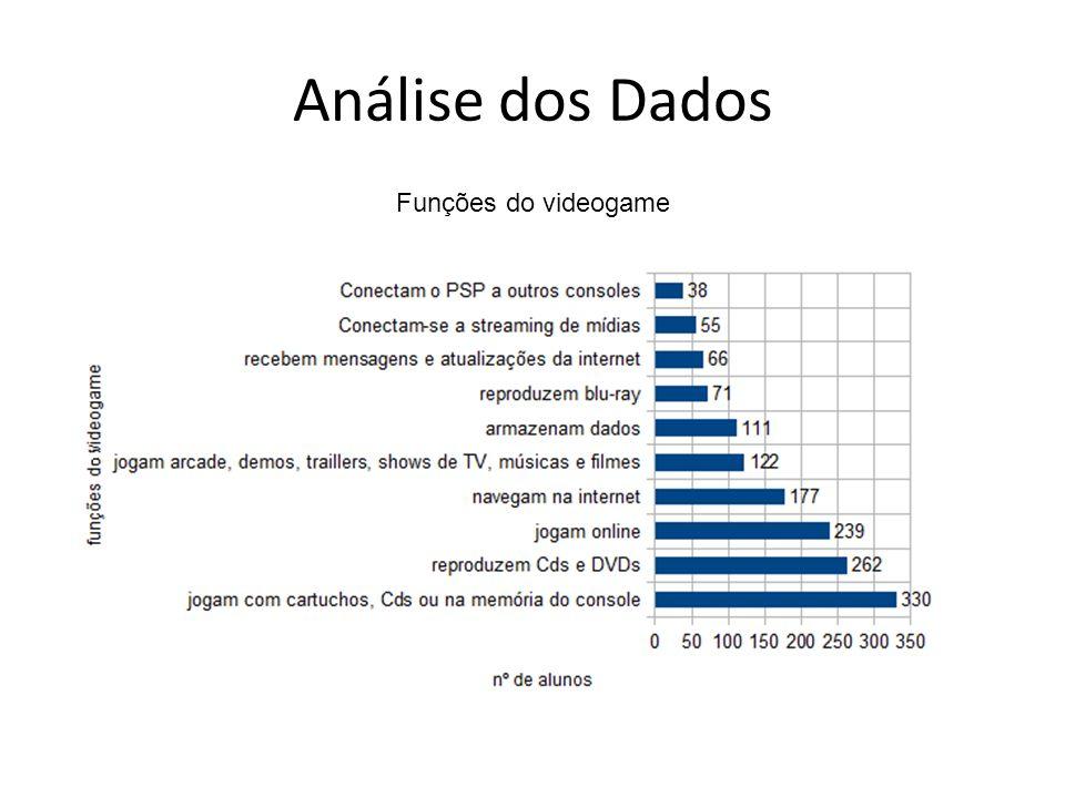 Análise dos Dados Funções do videogame