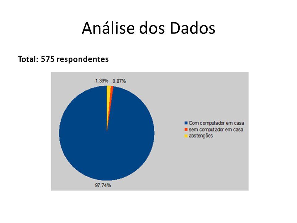 Análise dos Dados Total: 575 respondentes