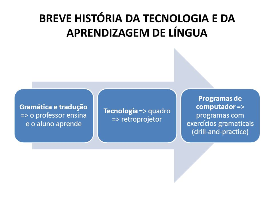 BREVE HISTÓRIA DA TECNOLOGIA E DA APRENDIZAGEM DE LÍNGUA