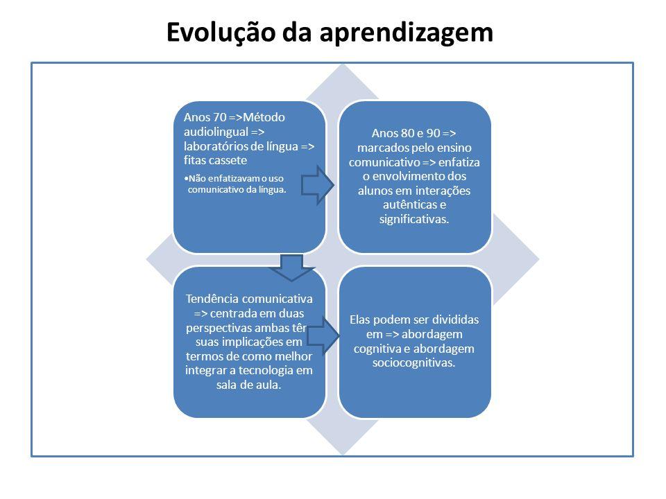 Evolução da aprendizagem
