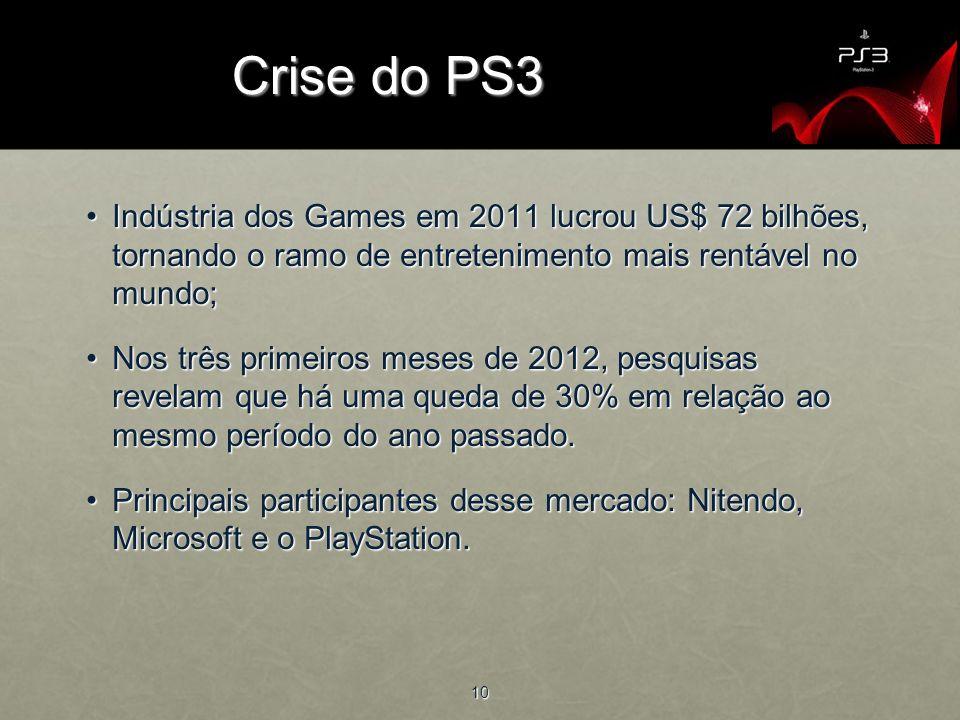 Crise do PS3 Indústria dos Games em 2011 lucrou US$ 72 bilhões, tornando o ramo de entretenimento mais rentável no mundo;
