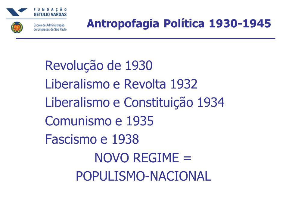 Antropofagia Política 1930-1945