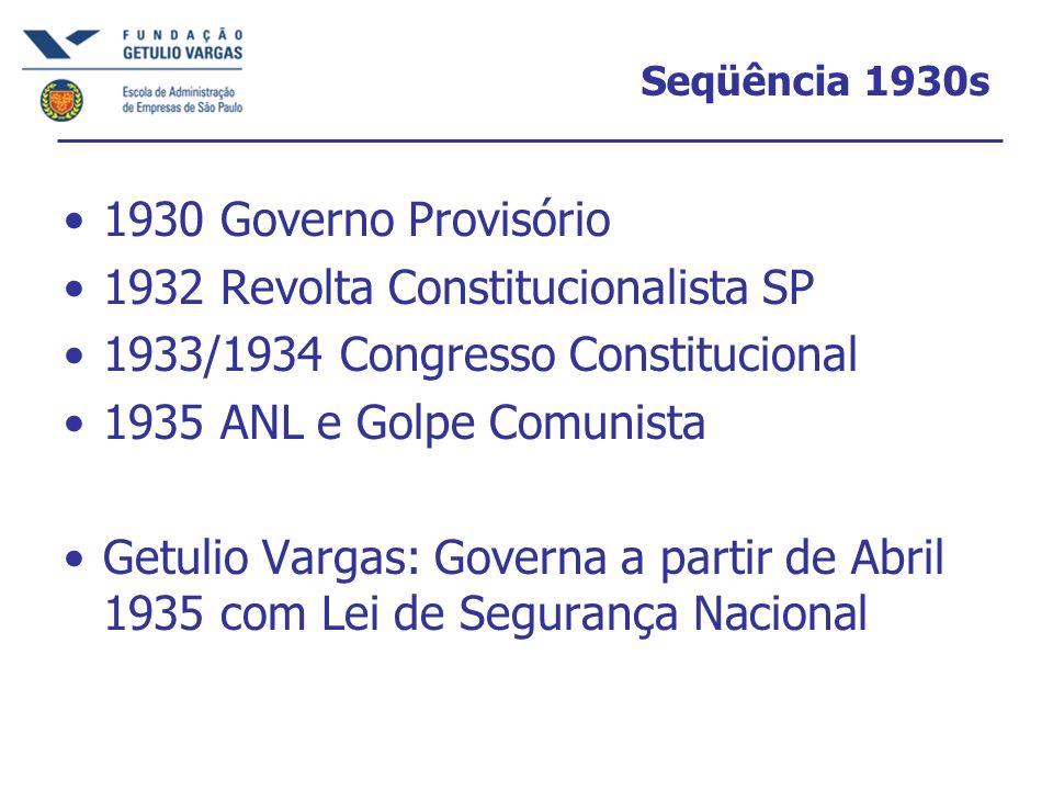 1932 Revolta Constitucionalista SP 1933/1934 Congresso Constitucional