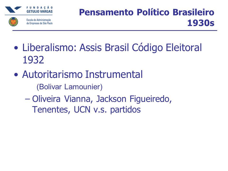 Pensamento Político Brasileiro 1930s