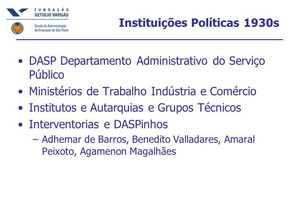 Instituições Políticas 1930s