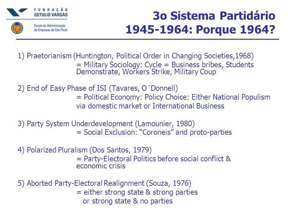 3o Sistema Partidário 1945-1964: Porque 1964