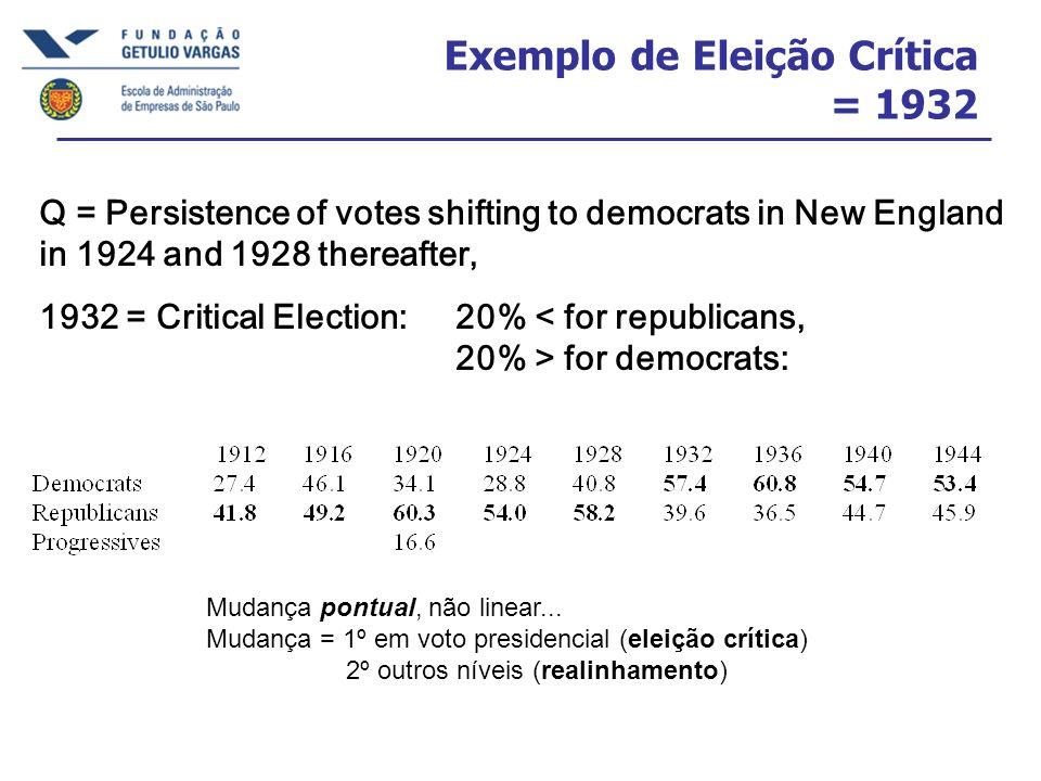 Exemplo de Eleição Crítica = 1932