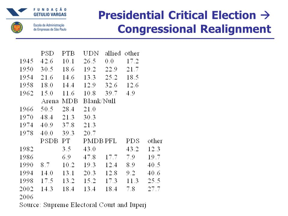 Presidential Critical Election  Congressional Realignment
