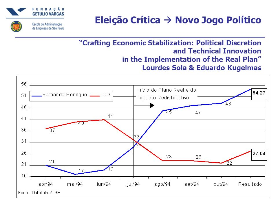 Eleição Crítica  Novo Jogo Político Crafting Economic Stabilization: Political Discretion and Technical Innovation in the Implementation of the Real Plan Lourdes Sola & Eduardo Kugelmas