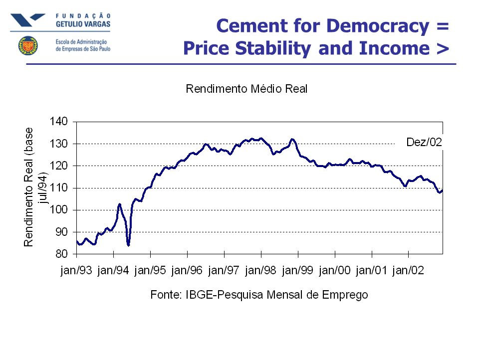 Cement for Democracy = Price Stability and Income >