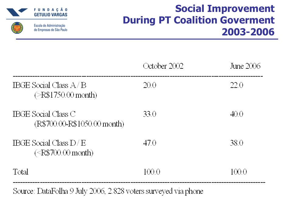 Social Improvement During PT Coalition Goverment 2003-2006