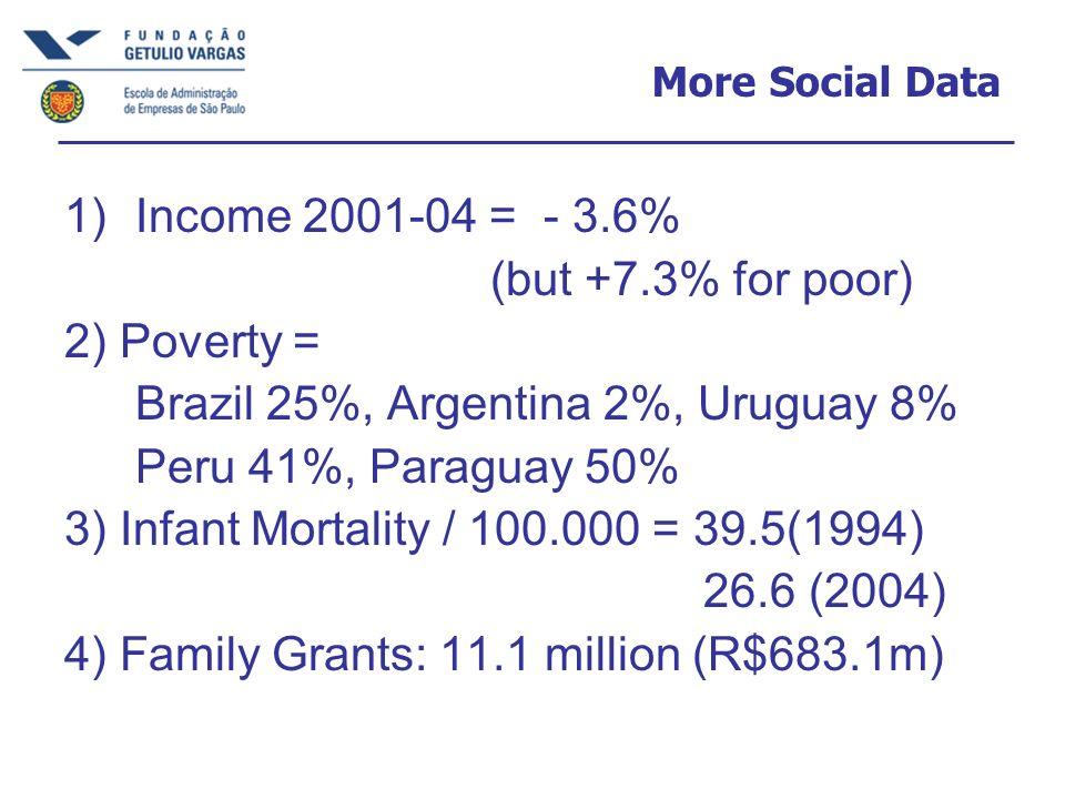Brazil 25%, Argentina 2%, Uruguay 8% Peru 41%, Paraguay 50%