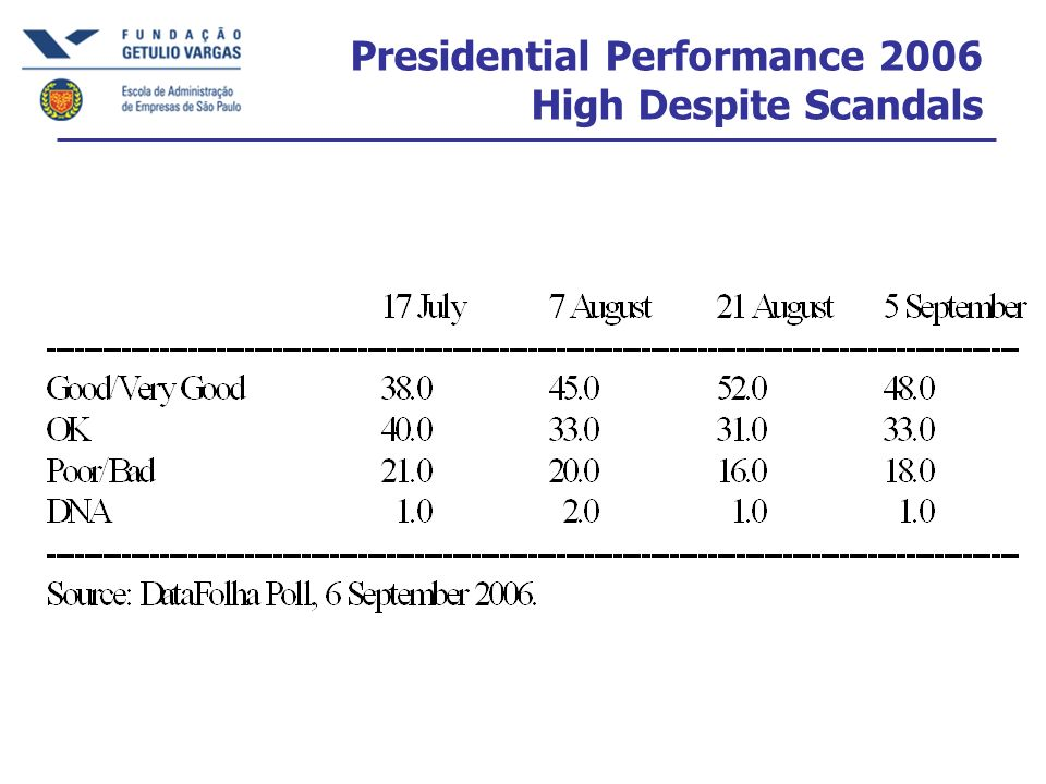 Presidential Performance 2006 High Despite Scandals