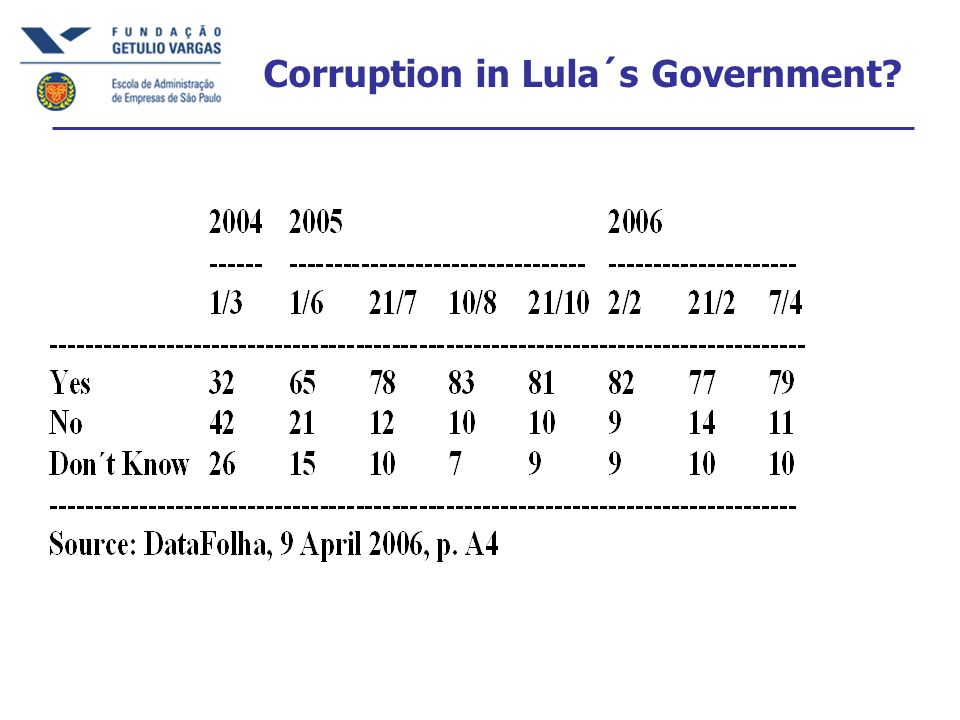 Corruption in Lula´s Government