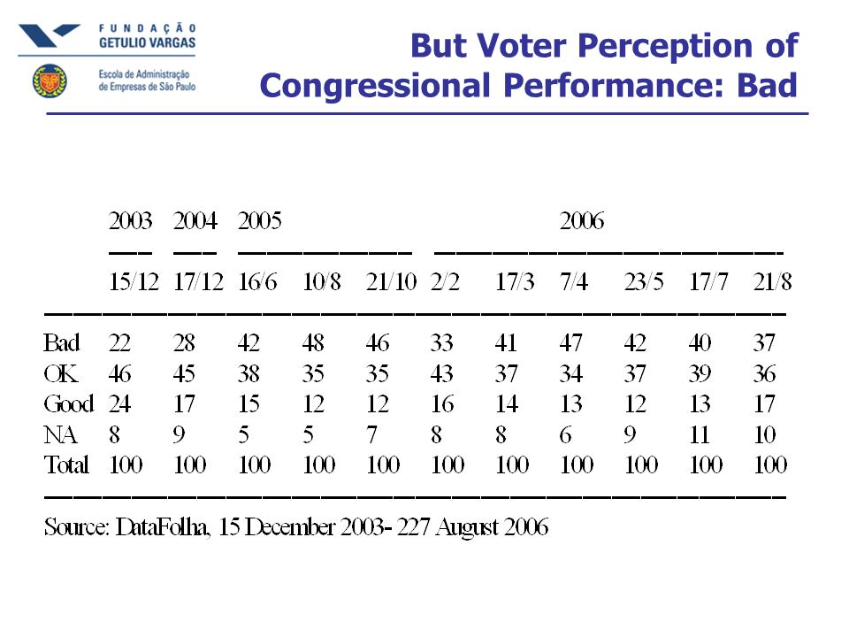 But Voter Perception of Congressional Performance: Bad