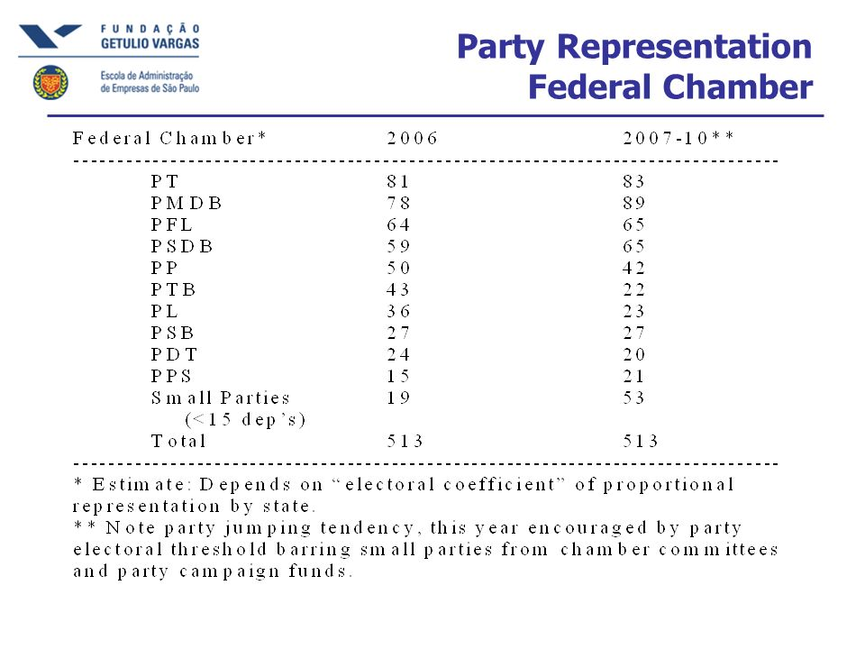 Party Representation Federal Chamber