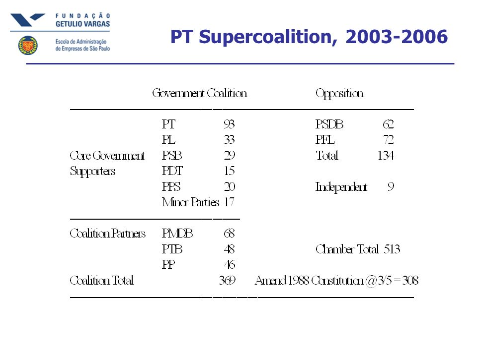 PT Supercoalition, 2003-2006