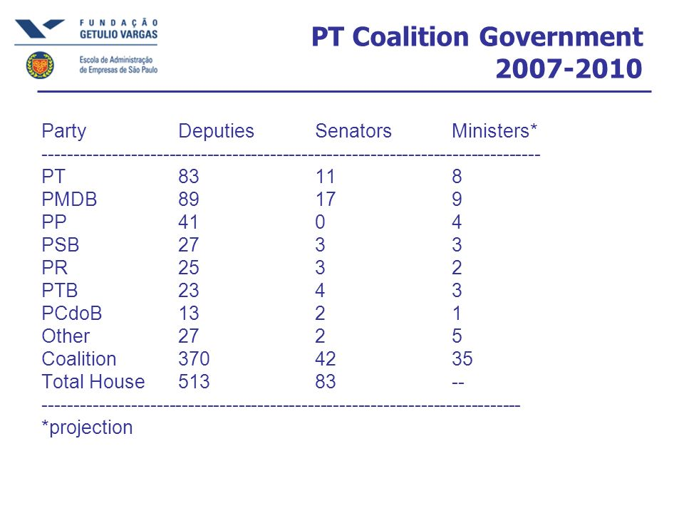 PT Coalition Government 2007-2010
