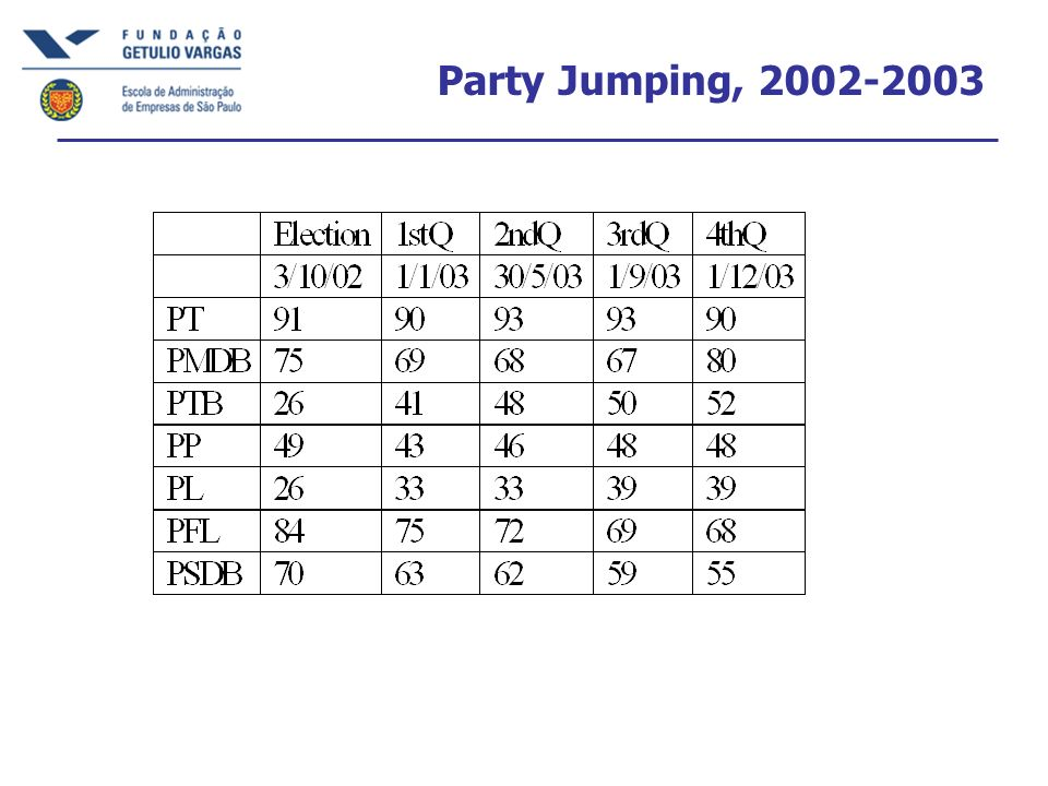Party Jumping, 2002-2003