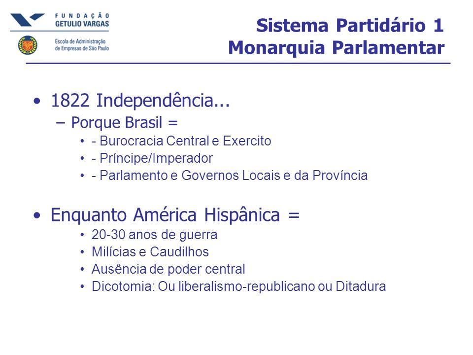 Sistema Partidário 1 Monarquia Parlamentar