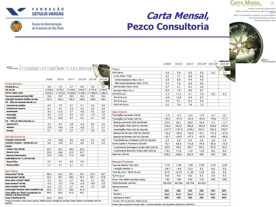 Carta Mensal, Pezco Consultoria