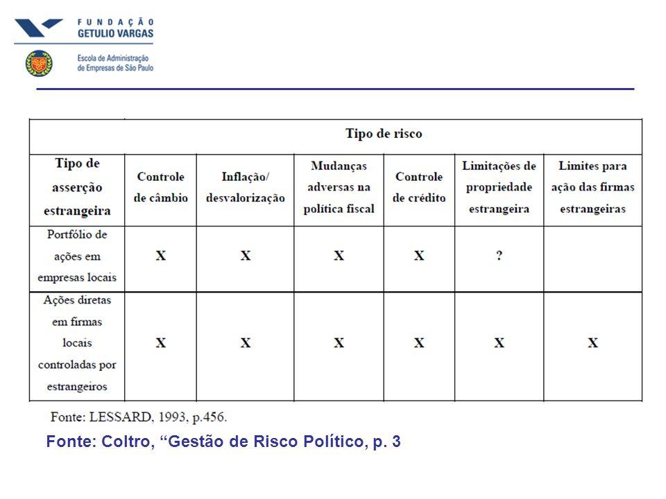 Fonte: Coltro, Gestão de Risco Político, p. 3