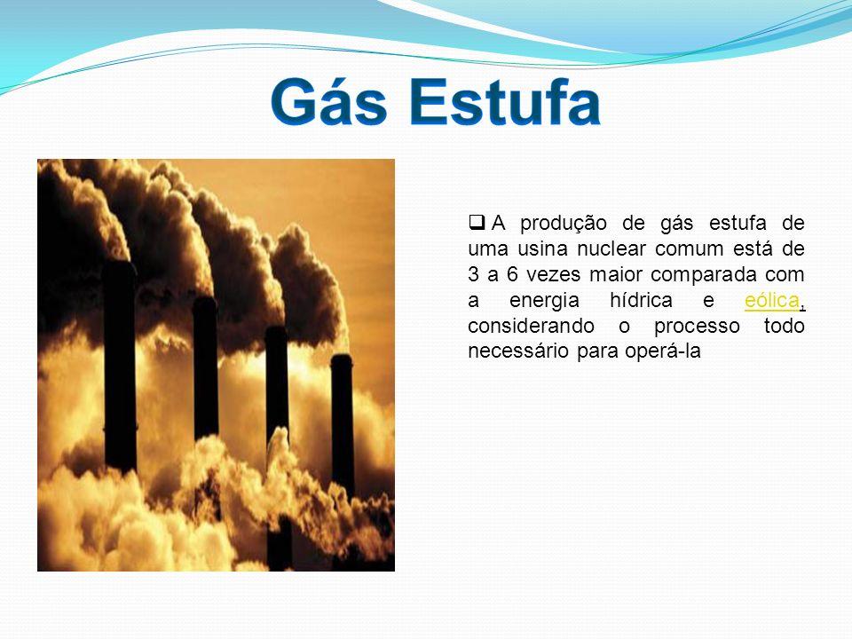 Gás Estufa