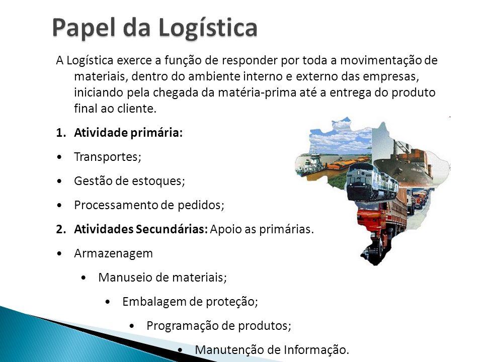 Papel da Logística