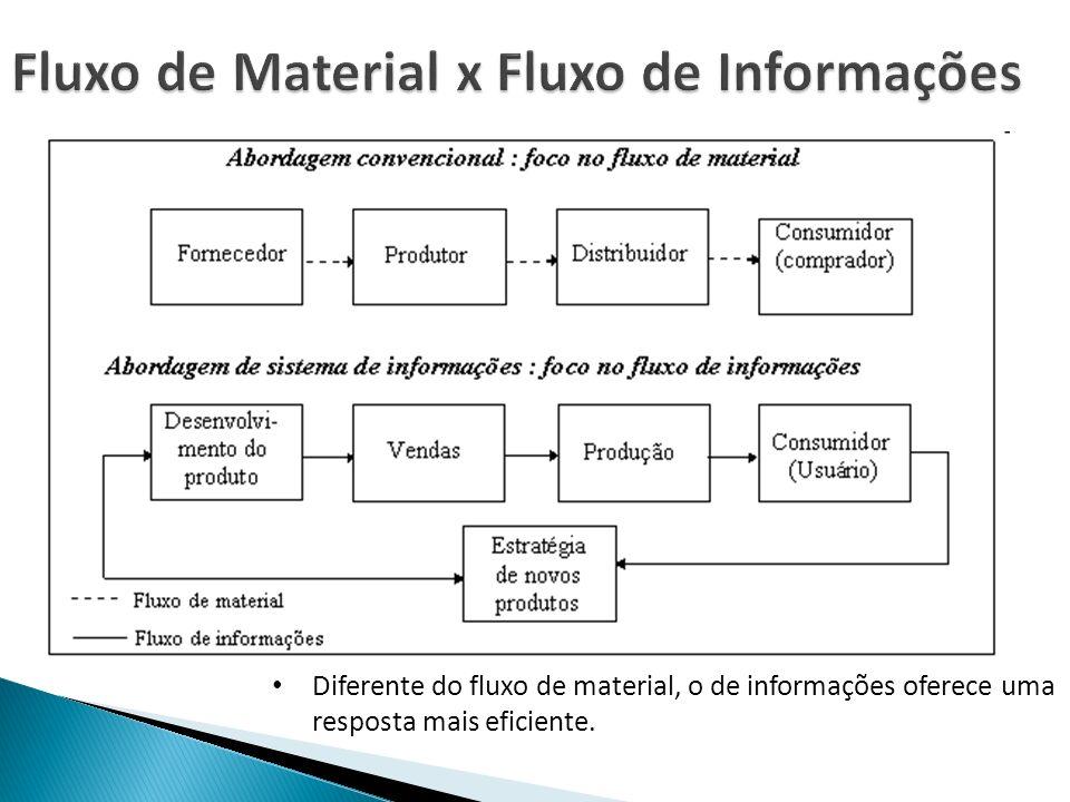 Fluxo de Material x Fluxo de Informações