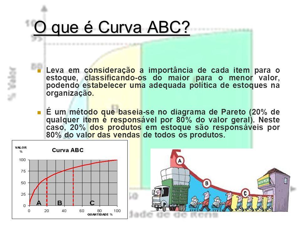 O que é Curva ABC