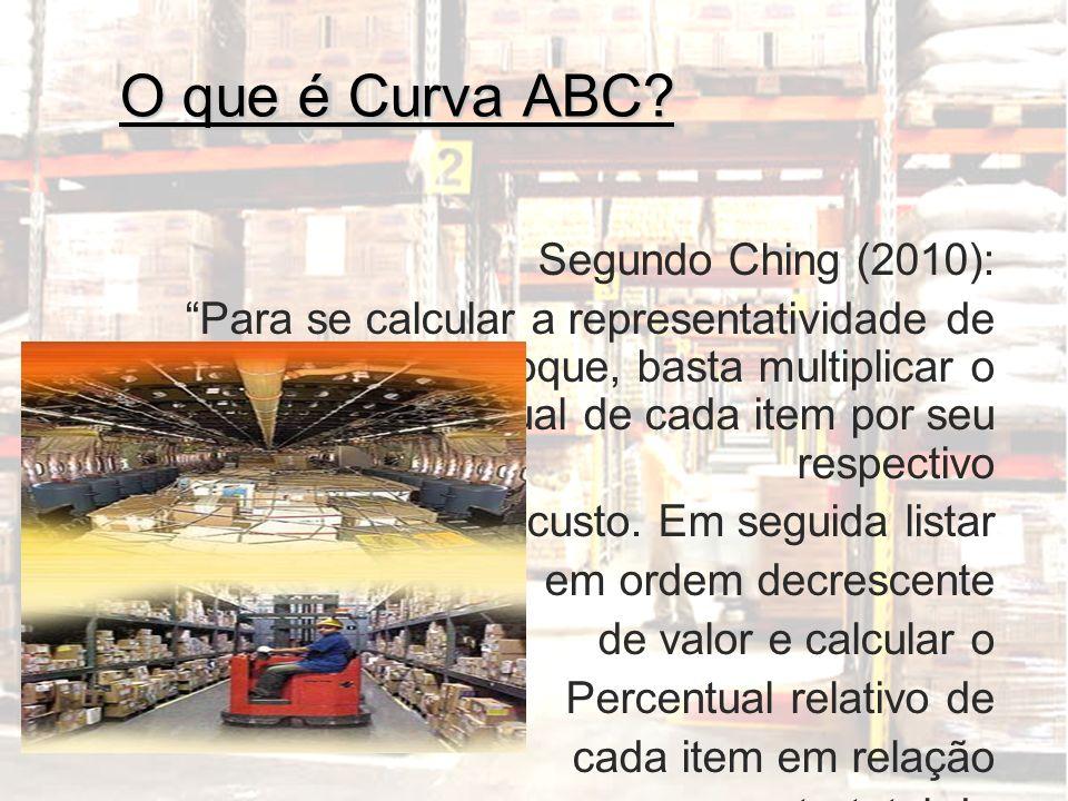 O que é Curva ABC Segundo Ching (2010):
