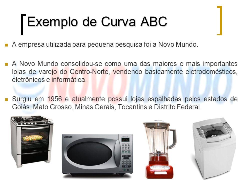 Exemplo de Curva ABC A empresa utilizada para pequena pesquisa foi a Novo Mundo.