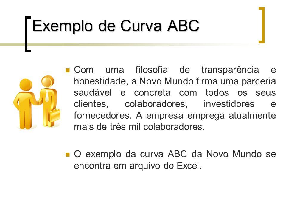 Exemplo de Curva ABC