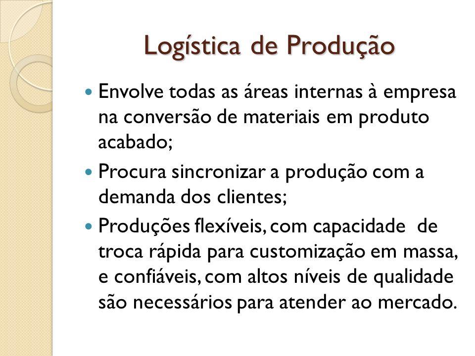 Logística de Produção Envolve todas as áreas internas à empresa na conversão de materiais em produto acabado;