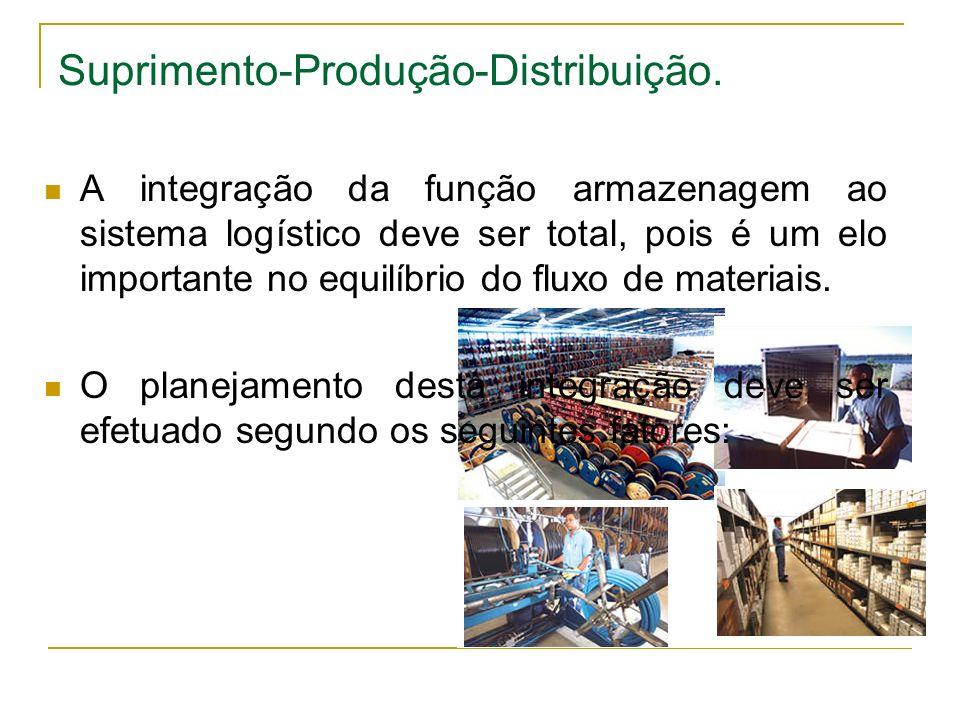 Suprimento-Produção-Distribuição.