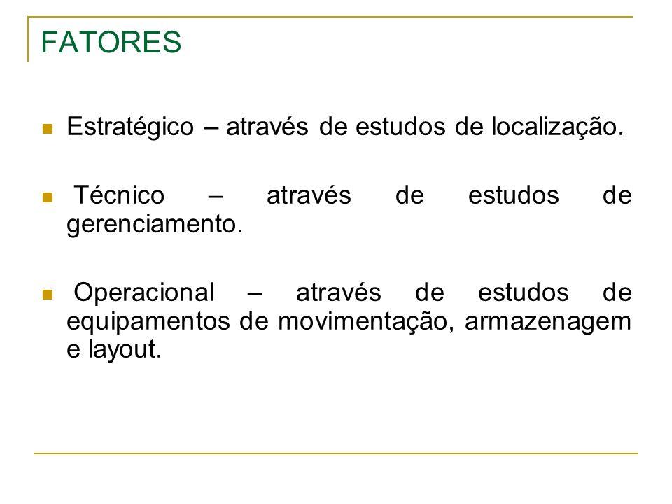 FATORES Estratégico – através de estudos de localização.