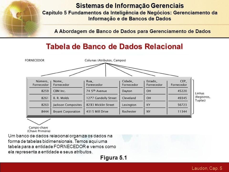 Tabela de Banco de Dados Relacional