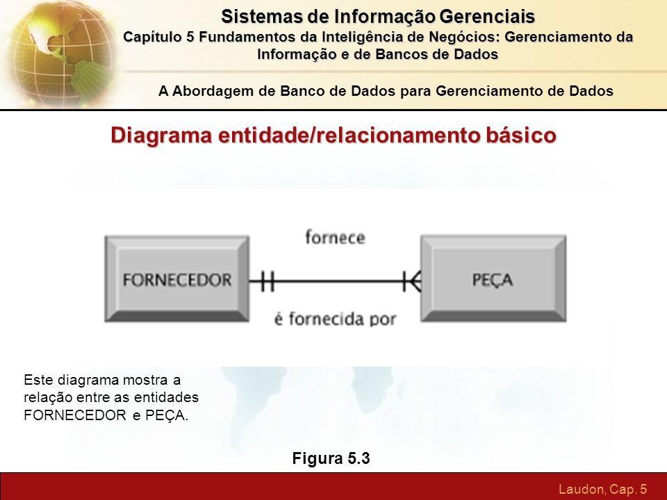 Diagrama entidade/relacionamento básico