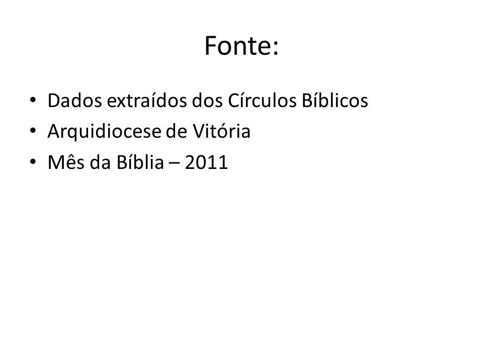Fonte: Dados extraídos dos Círculos Bíblicos Arquidiocese de Vitória