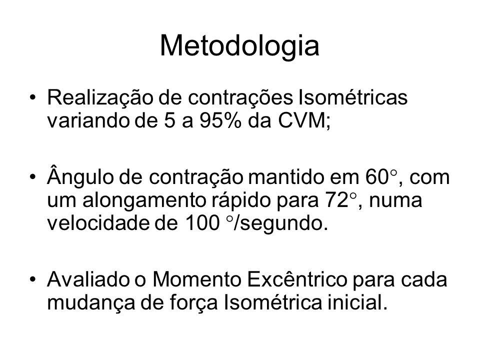 Metodologia Realização de contrações Isométricas variando de 5 a 95% da CVM;