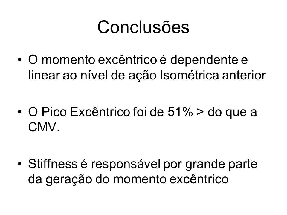Conclusões O momento excêntrico é dependente e linear ao nível de ação Isométrica anterior. O Pico Excêntrico foi de 51% > do que a CMV.