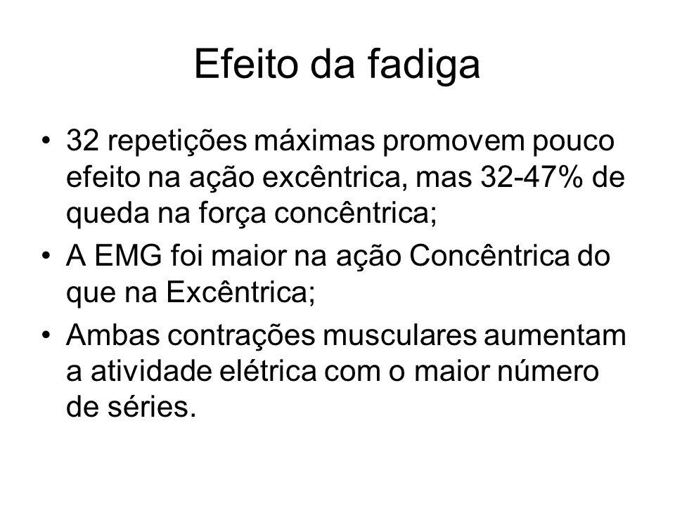 Efeito da fadiga 32 repetições máximas promovem pouco efeito na ação excêntrica, mas 32-47% de queda na força concêntrica;