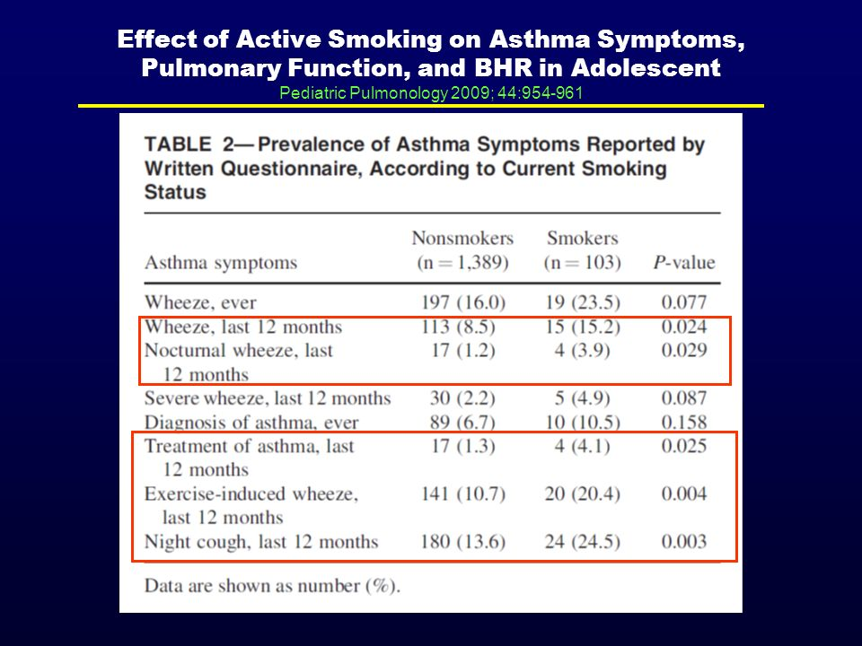 Effect of Active Smoking on Asthma Symptoms, Pulmonary Function, and BHR in Adolescent Pediatric Pulmonology 2009; 44:954-961