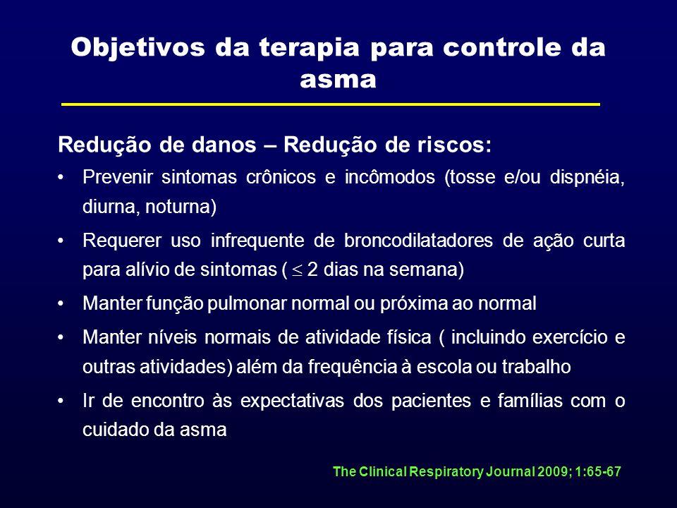 Objetivos da terapia para controle da asma