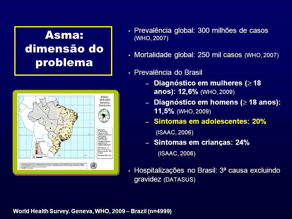 Asma: dimensão do problema