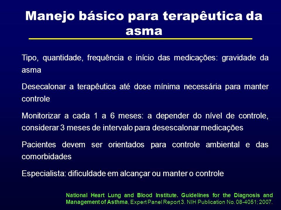 Manejo básico para terapêutica da asma
