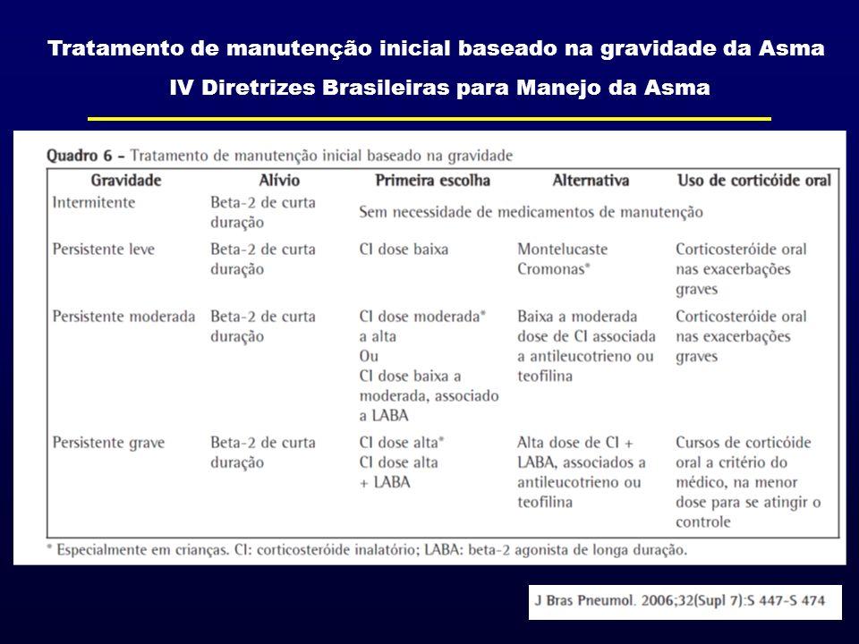 Tratamento de manutenção inicial baseado na gravidade da Asma