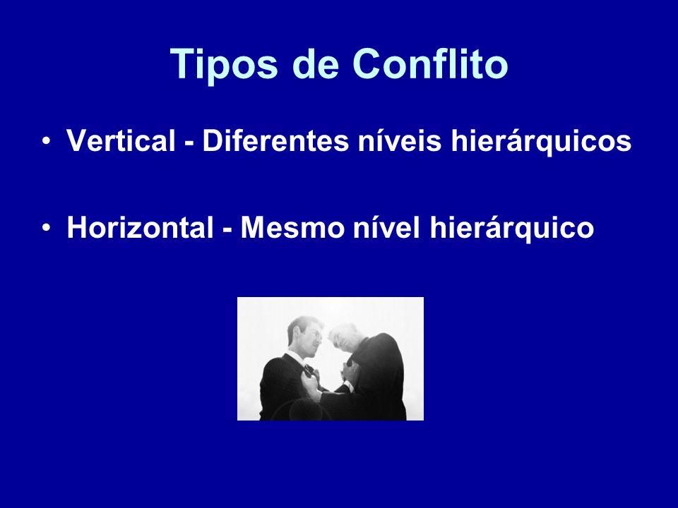 Tipos de Conflito Vertical - Diferentes níveis hierárquicos