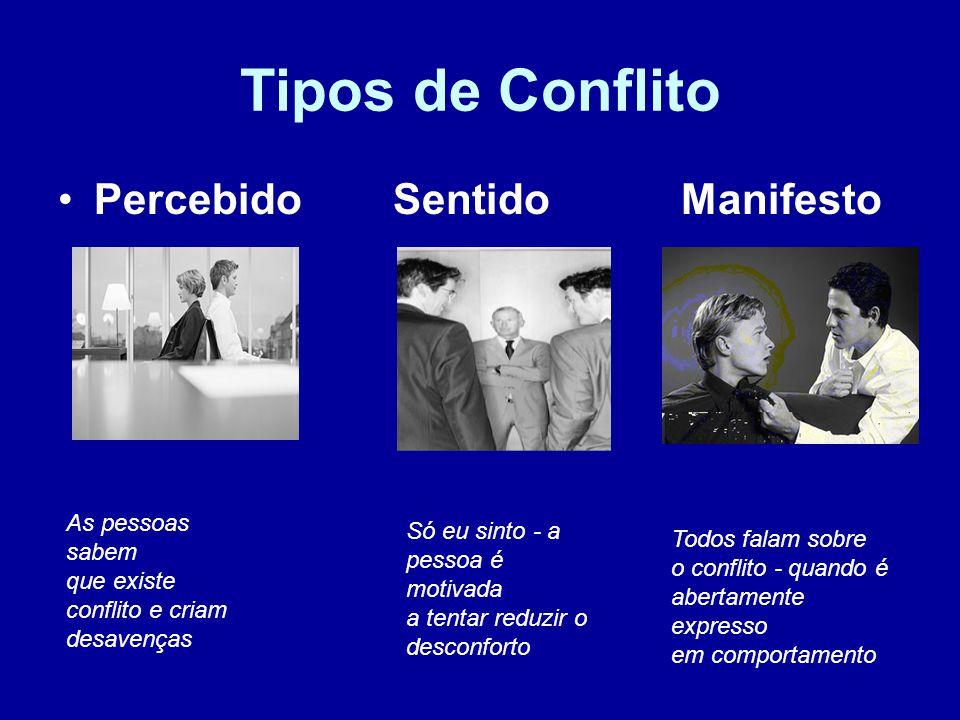 Tipos de Conflito Percebido Sentido Manifesto As pessoas sabem